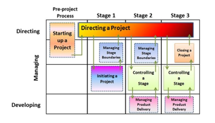 What does PRINCE2® training consist of?