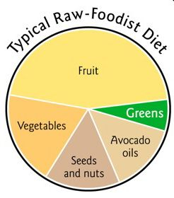 http://gigieatscelebrities.files.wordpress.com/2012/05/raw-food-pie-chart1.jpg