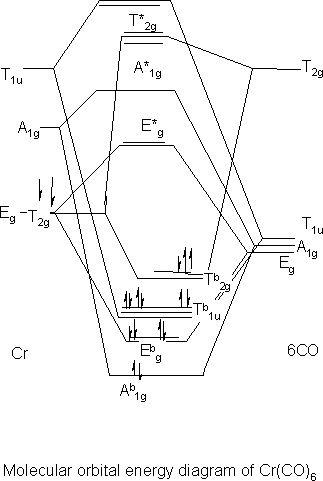 Chromium Orbital Diagram