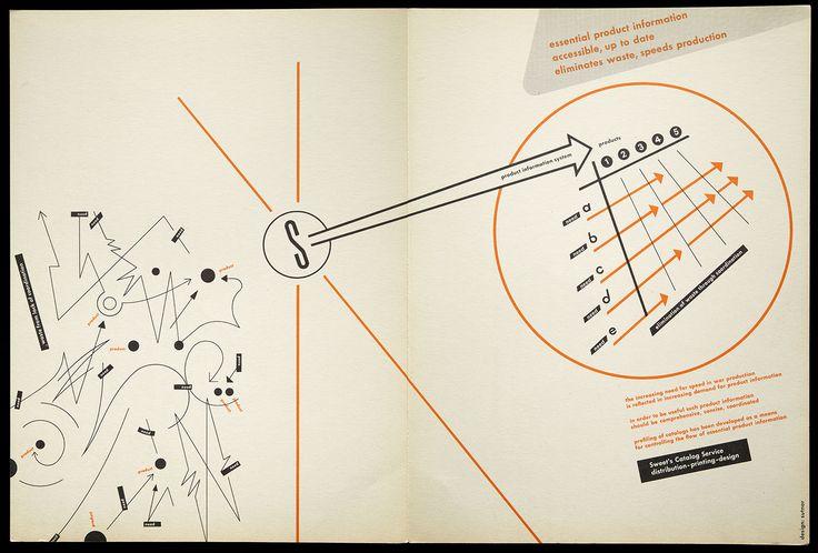 Ladislav Sutnar, Essential Product Information, Sweets Catalog Service, New York, circa 1955,
