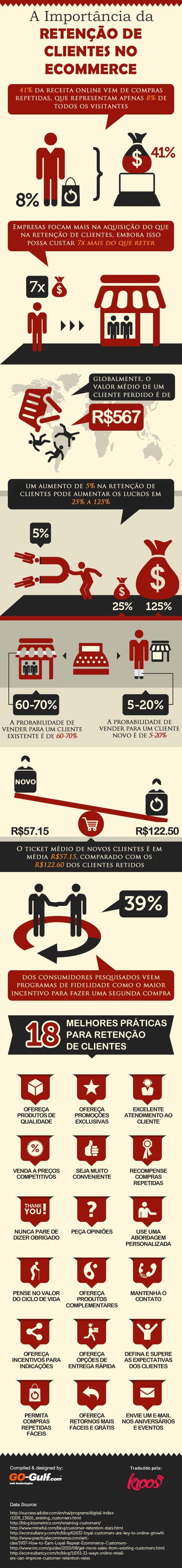 Quanto custa um cliente perdido? #Retenção #Infográfico