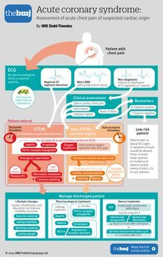 @pascalmeier74 How to treat and manage cardiac chest pain - infographic by the BMJ In the United Kingdom and most other developed countries, incidence rates of acute coronary syndrome are diminishing, but they remain a major cause of premature death in adults Death before reaching hospital occurs in nearly 25% of cases of acute myocardial infarction but can usually be prevented by rapid access to a defibrillator Prompt reperfusion therapy in ST elevation ...