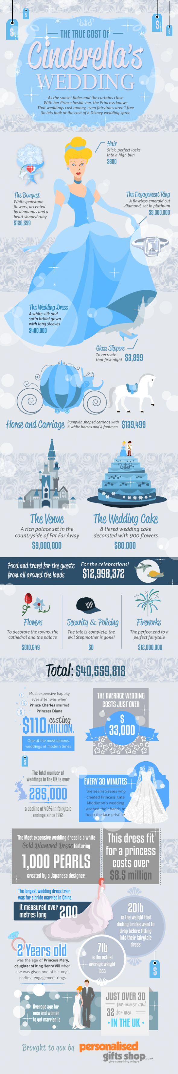 Leuke infographic: 'The Cost Of A True Cinderella Wedding' en andere leuke feitjes over beroemde bruiloften.