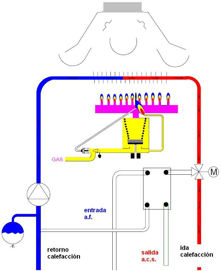 El problema de las calderas atmosfericas