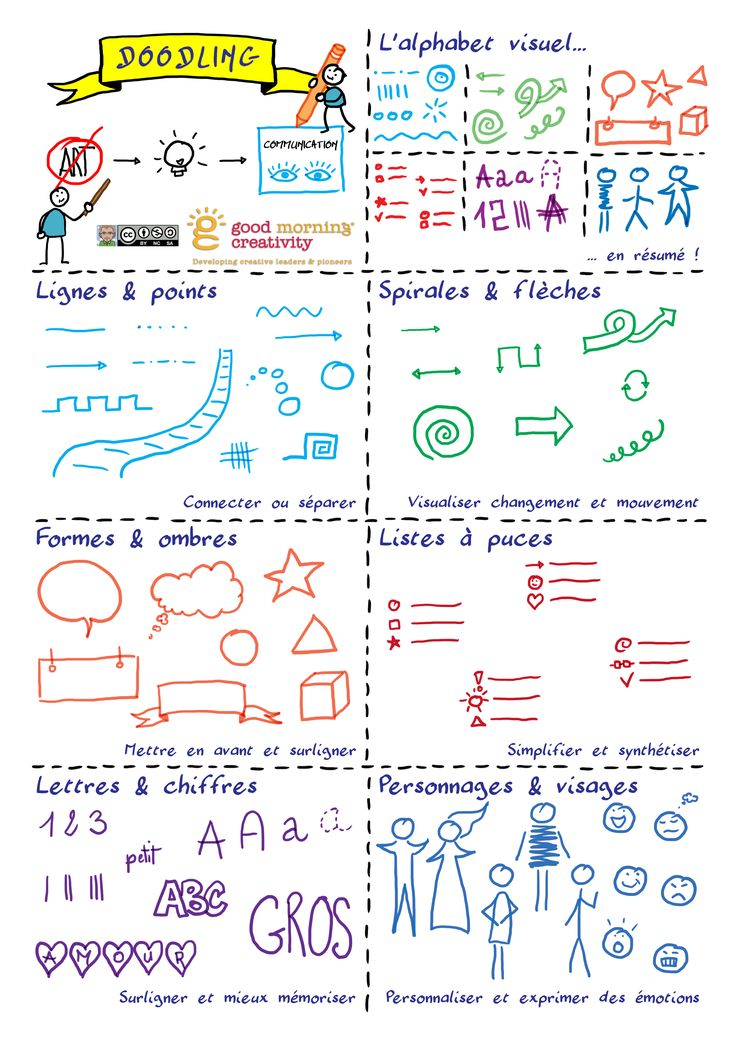 Cours Doodling - Semaine 1 (activité et questions)