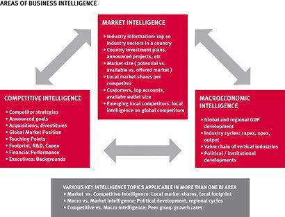 Best Market Intelligence Images On   Business