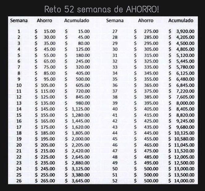 Resultado de imagen de tabla de ahorro mensual
