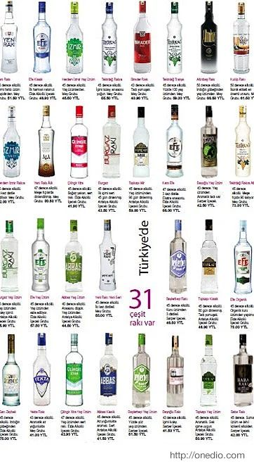 There are 31 kind of Rakı at Turkey...It is traditional drinks for Turkish..