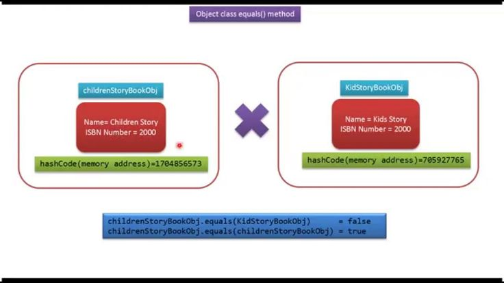 Java Tutorial : Java Object Class(equals method-book)