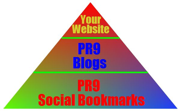 manually create a PR9 Link Pyramid for $9 - SEOClerks #UK #SEO #WhiteHatSEO