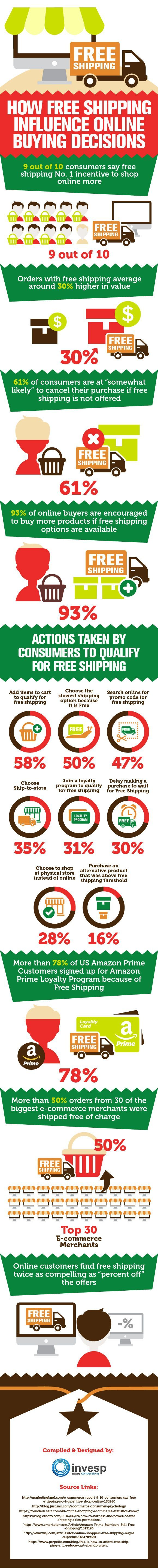 How Free Shipping Influence Online Buying Decisions #Infographic #Ecommerce