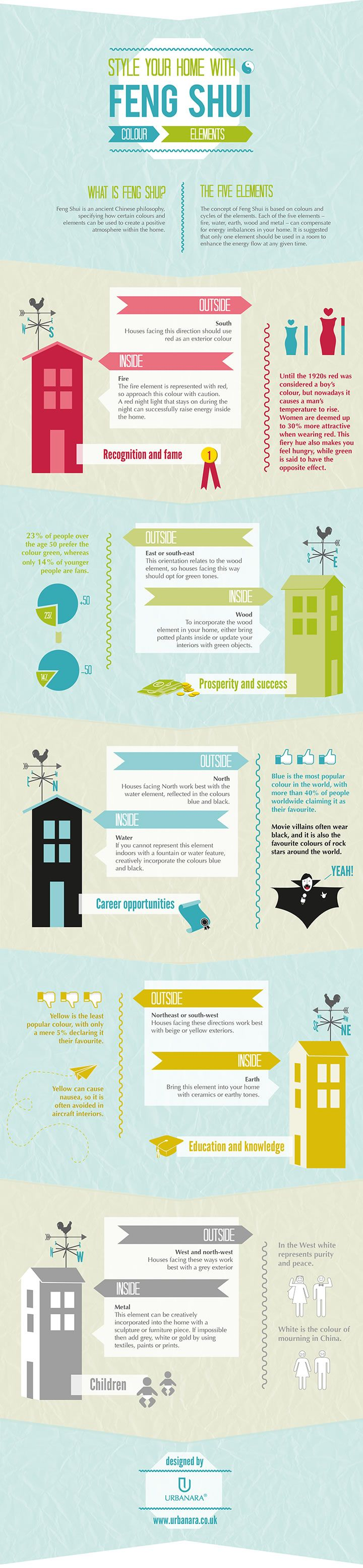 INFOGRAPHIC: STYLE YOUR HOME WITH FENG SHUI