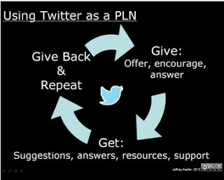 Using Twitter for Teachers' Professional Development ~ Educational Technology and Mobile Learning