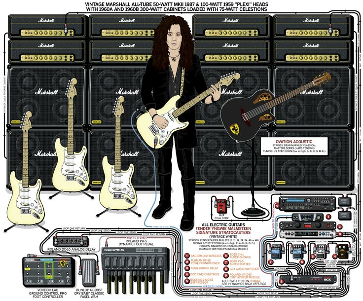 33 best guitar setup diagram images on pinterest rigs, guitar on doug aldrich pickup wiring diagram Eric Clapton Pickups Les Paul Pickups