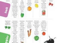 Fruit and Vegetable Kids Lunchbox Ideas Printable