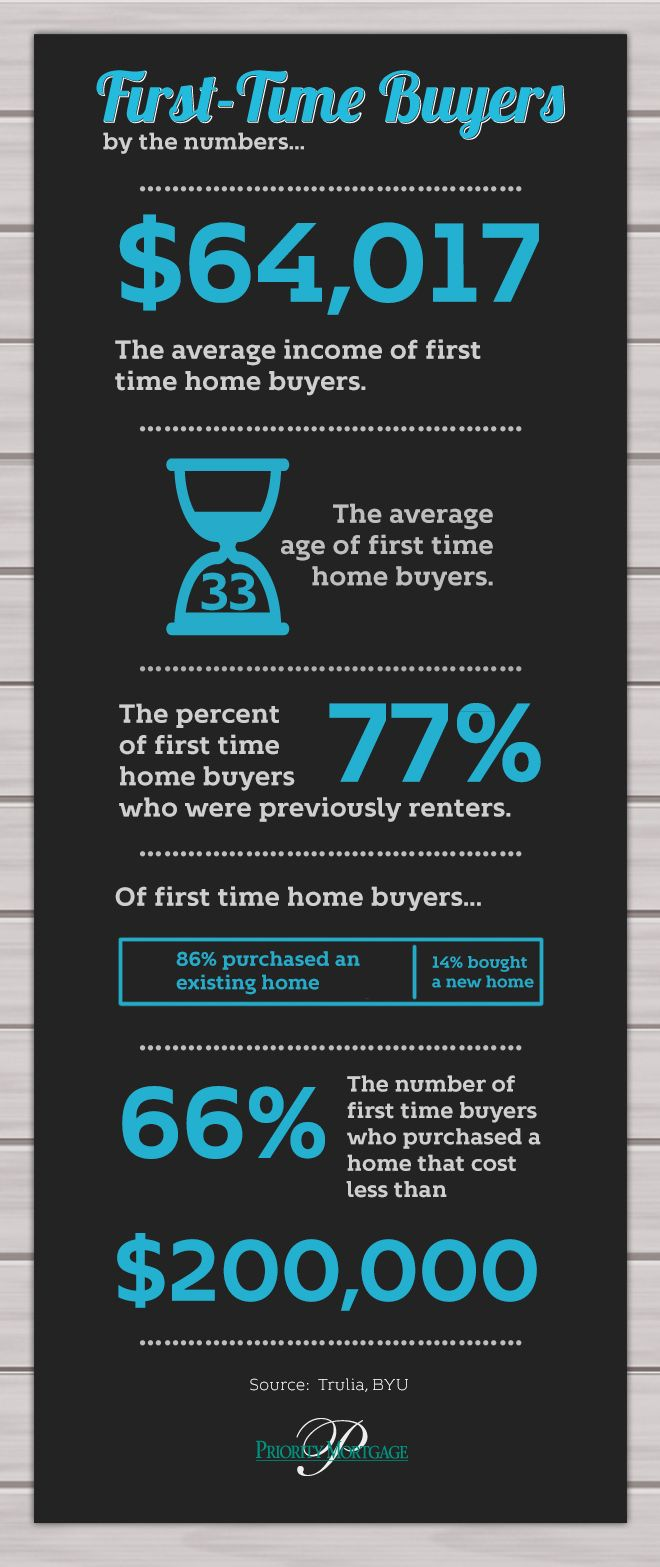 first time home buyer infographic.