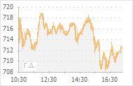 Γενικός Δείκτης ΧΑ - Γράφημα