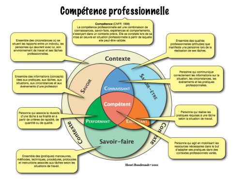 Competence.219
