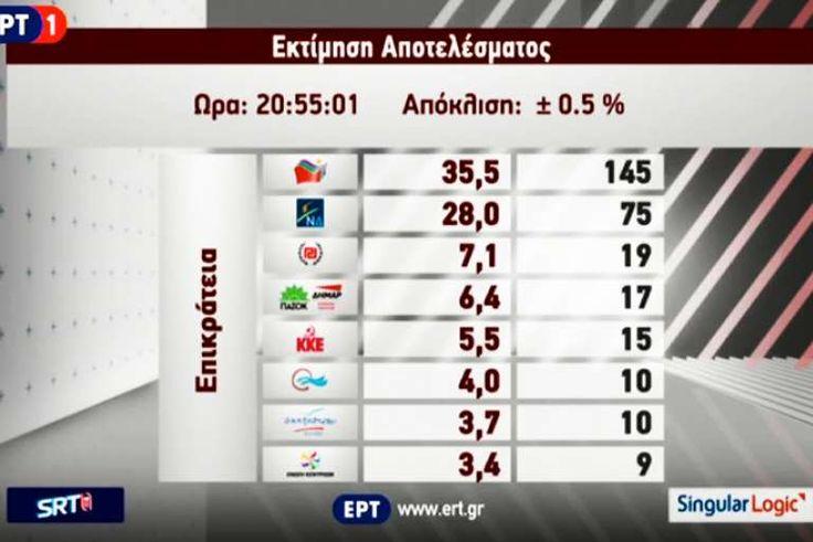 mini.press: Ξεκάθαρη νίκη του ΣΥΡΙΖΑ και απογοήτευση στη Ν.Δ