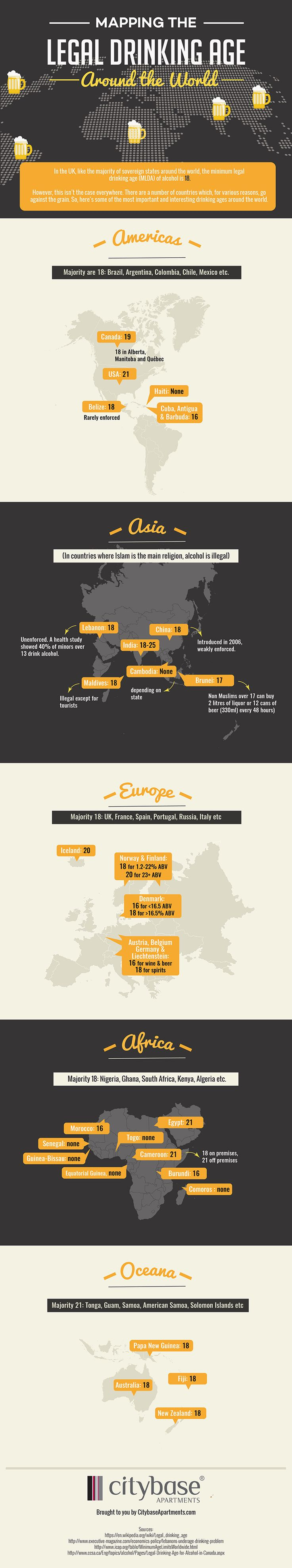 The Legal Drinking Age Around the World | Blog | Citybase