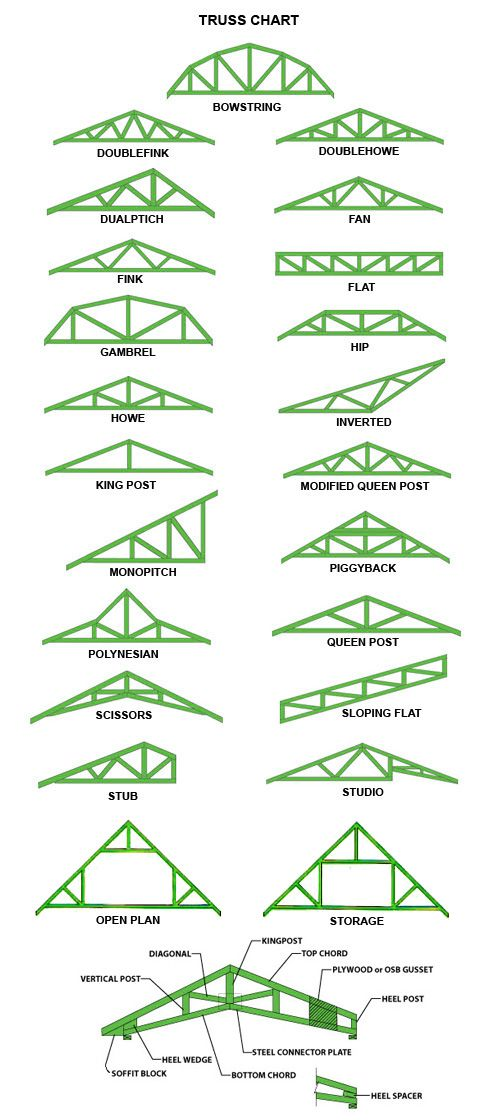 dimensions of timber truss - Google Search