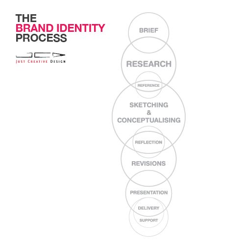 The brand identity design process