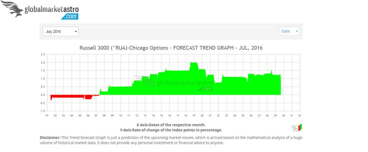 Russell-3000 RUA index of USA forecast charts for July-2016 can be accessed here