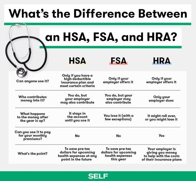 What S The Difference Between An Hsa Fsa And Hra In 2020