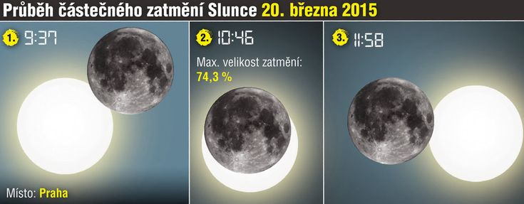 Průběh částečného zatmění Slunce 20. března 2015
