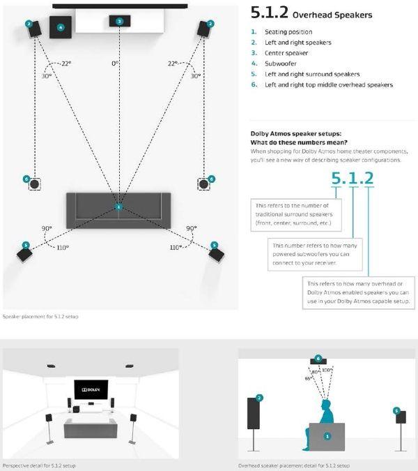 5.1.2-atmos-speaker-setup