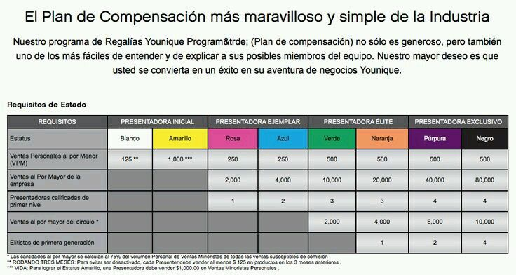 Here is the Younique Compensation Plan in Spanish, all materials are now available, including the free Younique website, in Spanish!    Uplift, Empower and Validate Women Every Day!