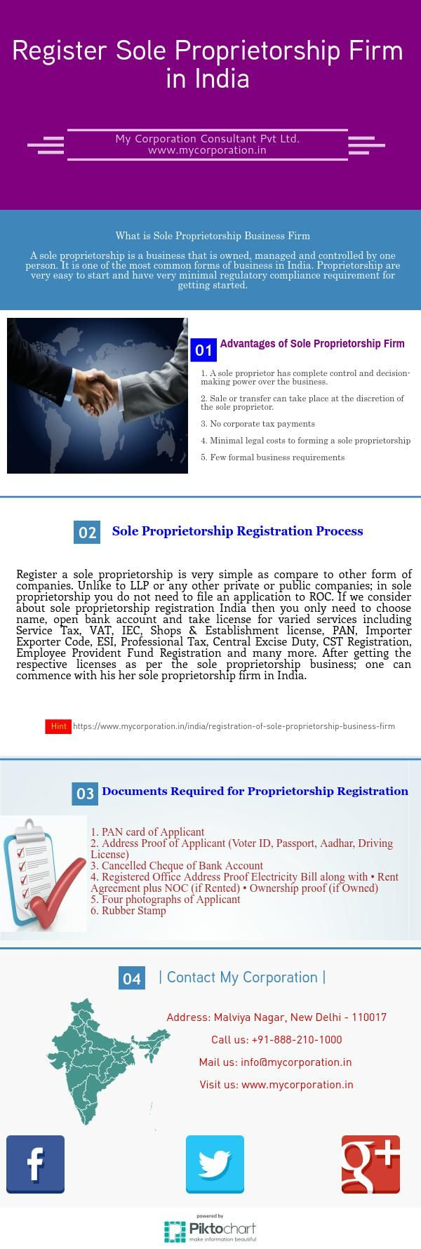 A sole proprietorship is a business that is owned, managed and controlled by one person. It is one of the most common forms of business in India. Proprietorship are very easy to start and have very minimal regulatory compliance requirement for getting started.