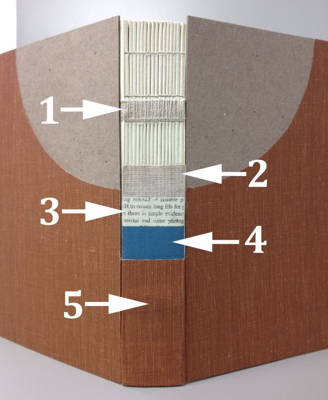 21 best bookbinding diagrams images on pinterest book binding cut away binding models by roger williams 1nding tape sewn straight on 2 ccuart Choice Image