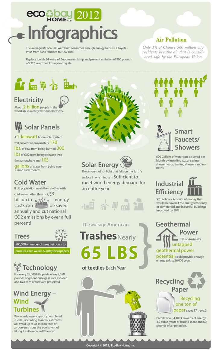 21 Best Infographics Images On Pinterest Recycling Facts
