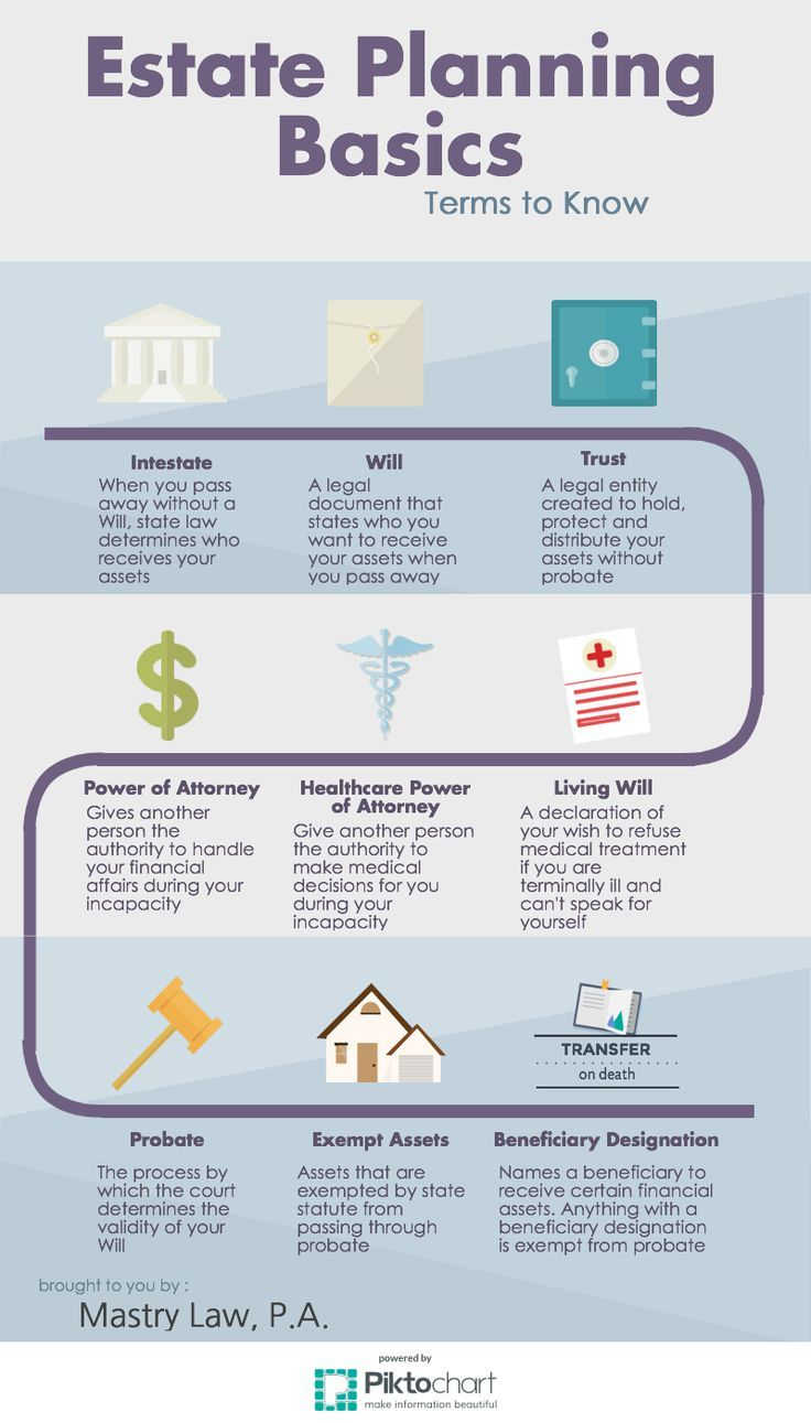 basic estate planning terms to know Estate planning