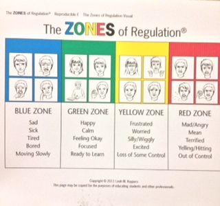 zones of regulation- faces