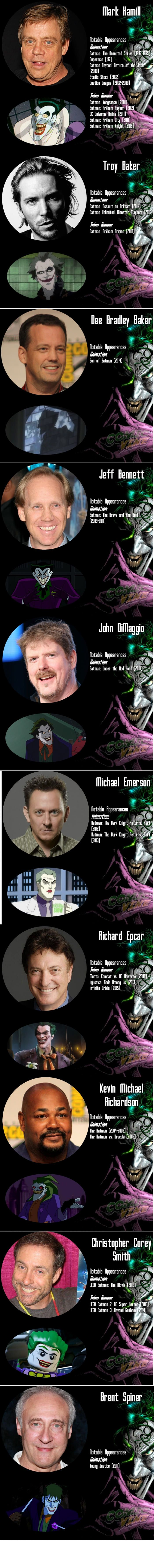 The notable voice actors who played the Joker in animated films and video games
