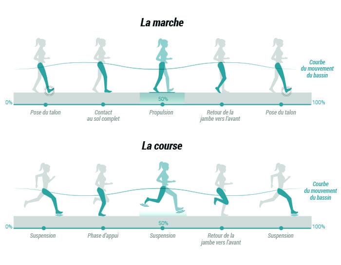 Vous avez choisi de faire du sport à l'air libre, pour vous sentir mieux, perdre un peu de poids et vous détendre. Mais pourquoi la marche est-elle si différente et nécessite des chaussures particulières ?