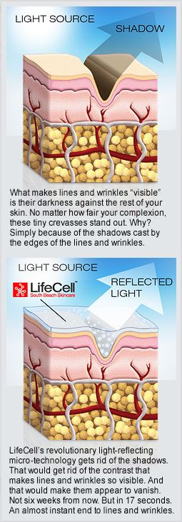 The beauty of Lifecell is that while it is rejuvenating skin health it incorporates a propritary microtechnology which veils the appearance of wrinkles. In essence, Lifecell provides instant jaw dropping results while working to deliver long term anti-aging effects.