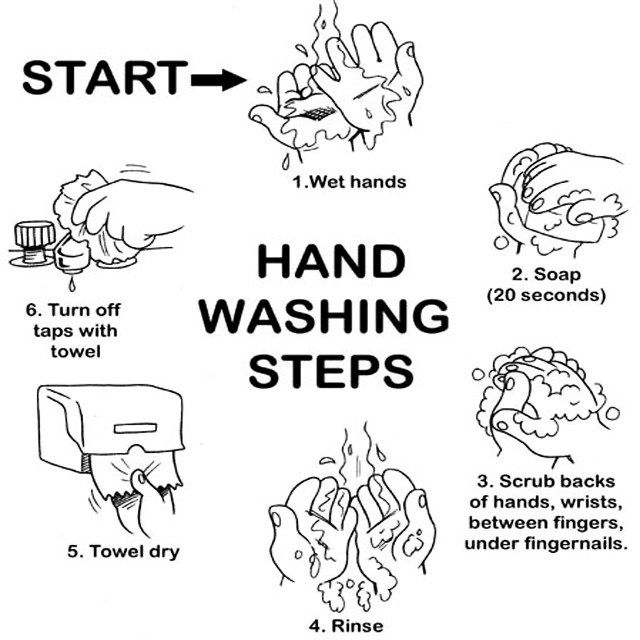 How To Hand Washing Steps Coloring Sheet Persiapan Ujian