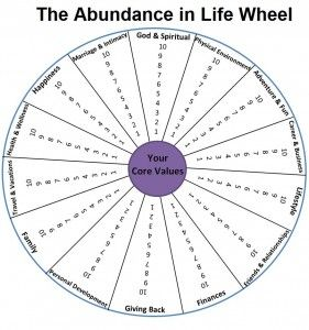 blank wheel of life template - 45 best images about cognitive behavioral therapy on