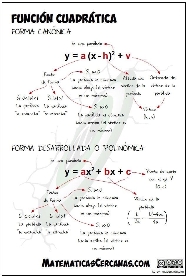 11 best Matemáticas en una imagen... images on Pinterest | Maths ...