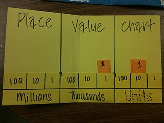 Place value - links to blog with several examples. Great example on blog with decimal portions! Also good tips for managing storage of these in the room.