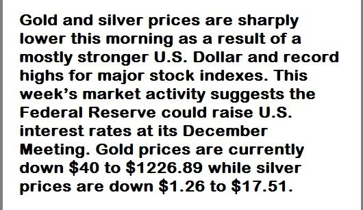 Gold and silver prices are sharply lower this morning as a result of a mostly stronger U.S. Dollar and record highs for major stock indexes. This week's market activity suggests the Federal Reserve could raise U.S. interest rates at its December Meeting. Gold prices are currently down $40 to $1226.89 while silver prices are down $1.26 to $17.51.
