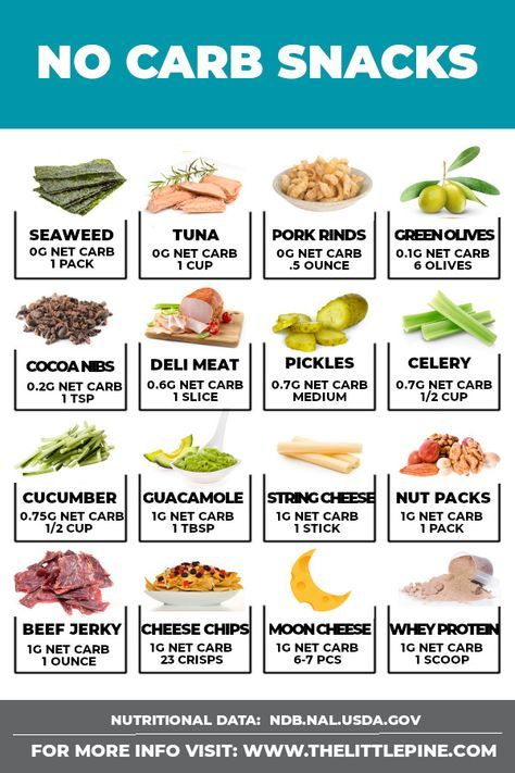 25 Delicious No Carb Snacks Keto 7 Day Meals Dieet