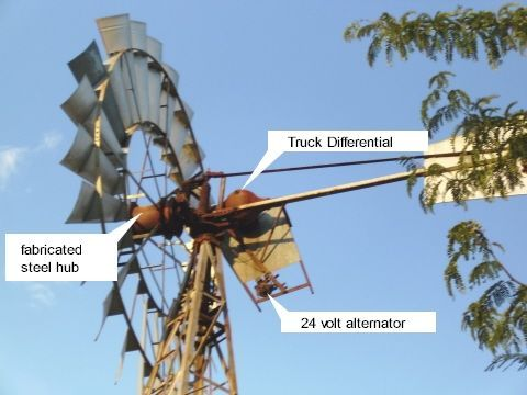 Electricity Windmill: Home Power Generator Conversion