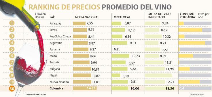 ¿Dónde se toma el vino más caro y más barato del mundo?