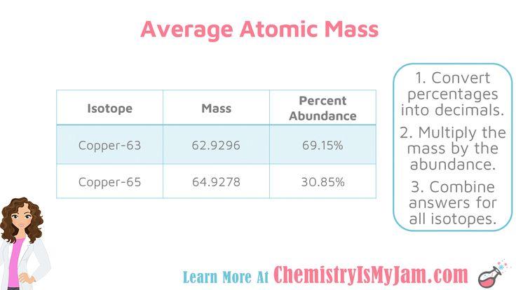 The Atom Chemistry Is My Jam Atom Chemistry Notes Chemistry Help