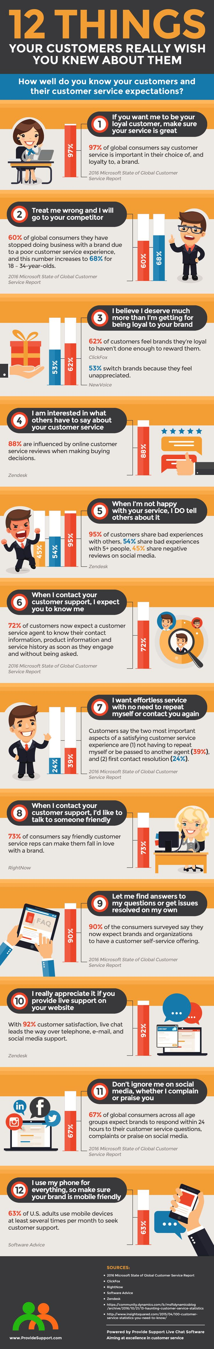 customer service skills list resume%0A This infographic highlights    things that you need to know about your  customers to make sure you meet their customer service expectations