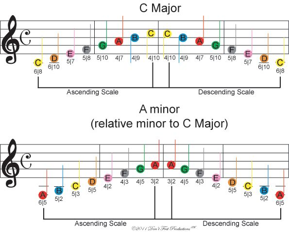 Image Of Free Color Coded Sheet Music For C Major And A